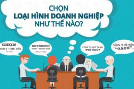 Tư vấn các bước thành lập doanh nghiệp tại Thanh Hóa